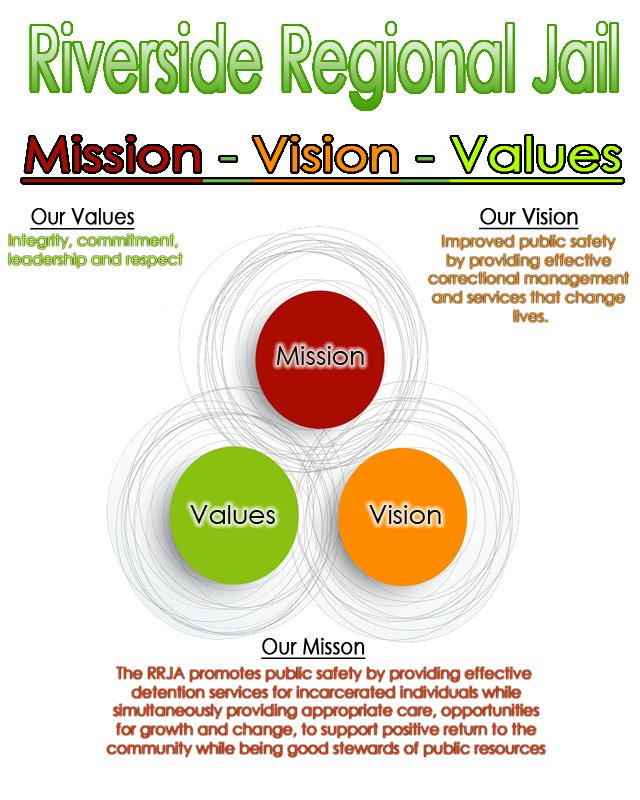 RRJA Mission, Vision, and Values Graphic